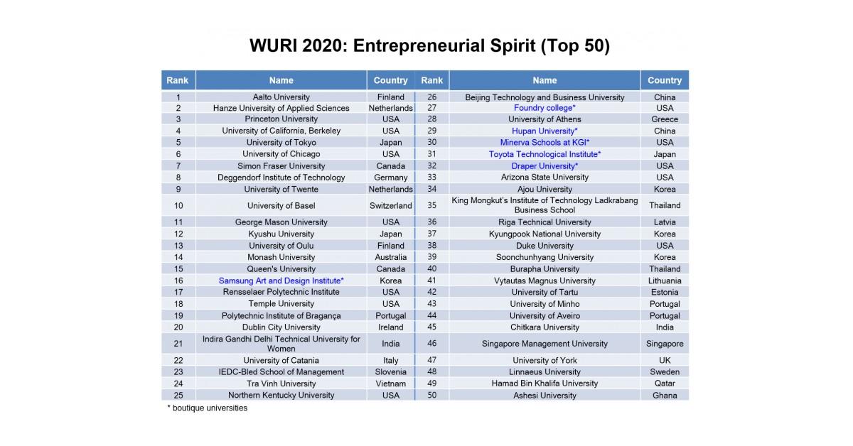 A New Wuri Ranking Of Innovative Universities Released By Four International Organizations Hlu Unitar Fus And Ipsnc Newswire