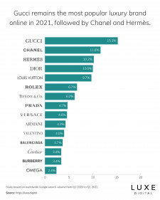 Gucci Remains #1 Most Popular Luxury Brand Online in 2021, New Study by Luxe Digital Finds