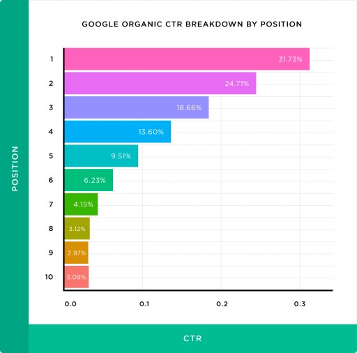 The #1 Result in Google Gets 31.7% of Clicks, New Study by Backlinko and ClickFlow Finds