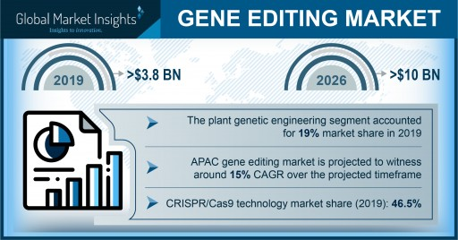 Genome Editing Market Revenue to Cross USD 10 Bn by 2026: Global Market Insights, Inc.