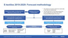 "Sample slide from the IDTechEx report ""E-textiles 2019-2029: Technologies, Markets and Players"", detailing the forecast methodology. Source: IDTechEx"