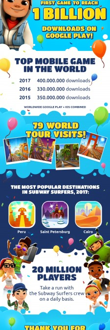 Subway Surfers Tops 1 Billion Downloads on Google Play