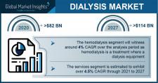 Dialysis Market Growth Predicted at 4.5% Through 2027: GMI