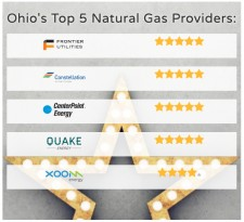 Ohio Energy Ratings Announces Top Five Ohio Natural Gas Providers for 2019