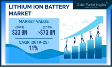 Lithium Ion Battery Market Forecasts 2019-2025