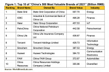 """Figure 1: Top 10 of """"China's 500 Most Valuable Brands of 2021"""" (Billion RMB)"""