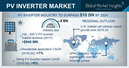 PV Inverter Market Value to Hit USD 10 Billion by 2024: Global Market Insights, Inc.