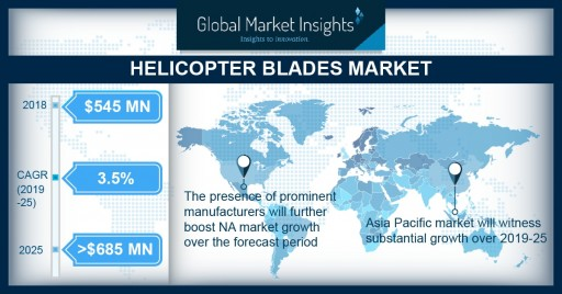 Helicopter Blades Market Worth Over $685M by 2025: Global Market Insights, Inc.