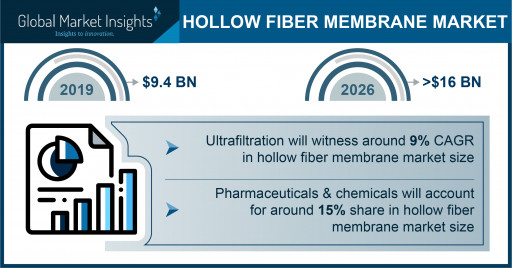 Hollow Fiber Membrane Market is Slated to Reach $16 Billion by 2026, Says Global Market Insights Inc.
