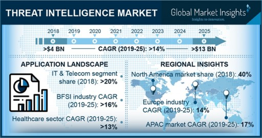 Threat Intelligence Market to Hit $13bn by 2025: Global Market Insights, Inc.