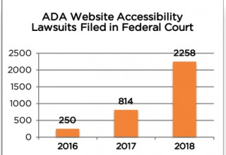 Chart of ADA Website Accessibility Lawsuits Filed in Federal Court 2016 thru 2018