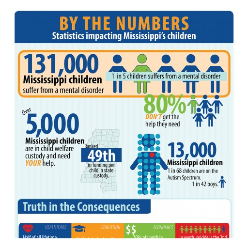 State and National Leaders to Discuss Measures Taken to Address Growing Needs of Children in Mississippi
