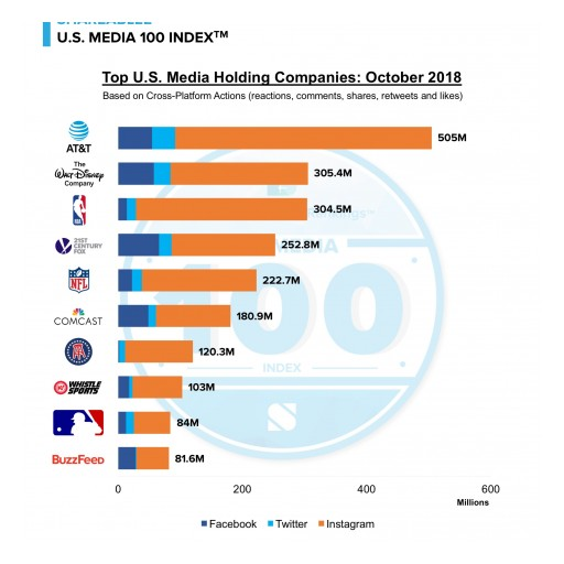 AT&T Retains Top Spot in Shareablee's U.S. Media 100 Index for Third Straight Month