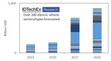 Figure 1 - Market forecasts for electric vehicles across more than 100 categories covering all types of vehicles in land, air, and sea.