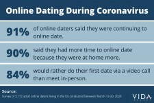 Coronavirus and Online Dating