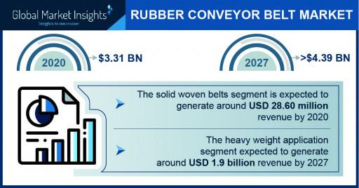 Rubber Conveyor Belt Market Revenue to Cross USD 4.39 Bn by 2027: Global Market Insights Inc.
