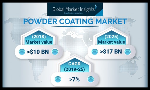 Powder Coating Market to Exceed USD 17 Bn by 2025: Global Market Insights, Inc.