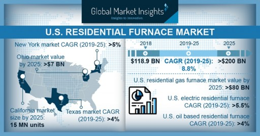 United States Residential Furnace Market to Hit $200B by 2025: Global Market Insights, Inc.