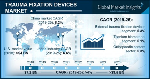 Trauma Fixation Devices Market to Hit USD 9.5 Billion by 2025: Global Market Insights Inc.