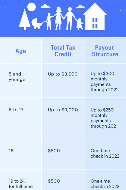 What the New Child Tax Credit Could Mean for You Now and for Your 2021 Taxes