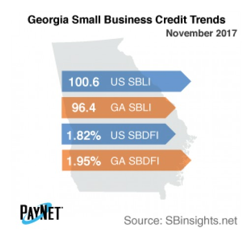 Georgia Small Business Defaults Up in December, Borrowing Down -  PayNet