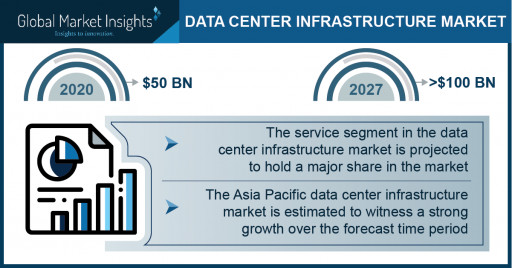 Data Center Infrastructure Market Growth Predicted at 11.5% Through 2027: GMI