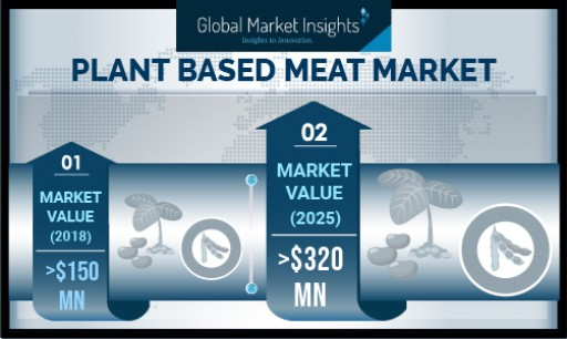 Plant-Based Meat Market Value to Expand at Over 11% CAGR Till 2025, Says Global Market Insights, Inc.