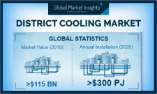 District Cooling Market growing at over 3% to hit US$150 Bn by 2026: GMI