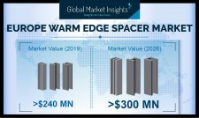 Europe Warm Edge Spacer Market will witness over 780 million meters annual installation by 2026: GMI