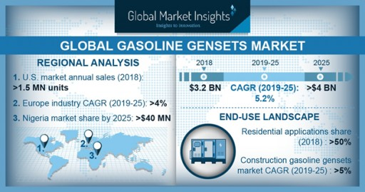 Gasoline Gensets Market to Hit $4 Billion by 2025: Global Market Insights, Inc.