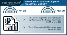 Artificial Intelligence (AI) in Education Market size worth $20 Bn by 2027