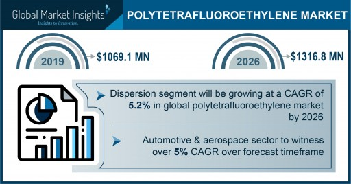 Polytetrafluoroethylene Market projected to exceed $1.3 billion by 2026, says Global Market Insights Inc.