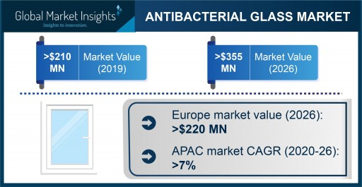 Antibacterial Glass Market Projected to Exceed $355 Million by 2026, Says Global Market Insights Inc.