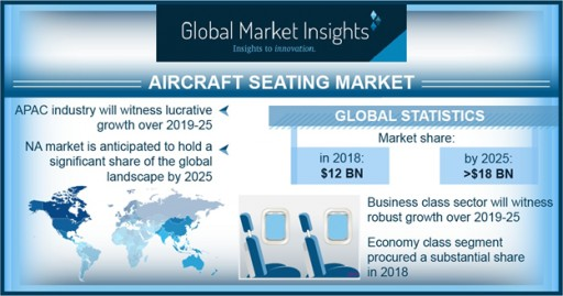 Aircraft Seating Market to Surpass $18 Bn by 2025: Global Market Insights Inc.