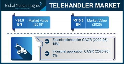 Telehandler Market Demand to Hit USD 10.5 Bn by 2026; Global Market Insights, Inc.