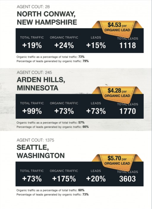 Delta Media Reports Real Estate Brokerages See Big Gains in Online Traffic, Lower Cost-per-Lead Despite COVID-19 Outbreak