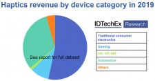 IDTechEx research: Haptics revenue by device category in 2019