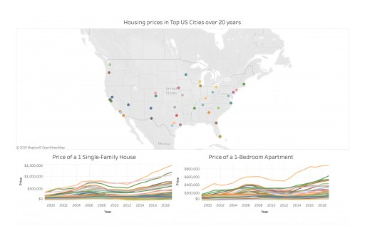 American Dream of Homeownership More Expensive Than Ever