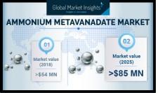 By 2025, Ammonium Metavanadate Market to hit $85mn