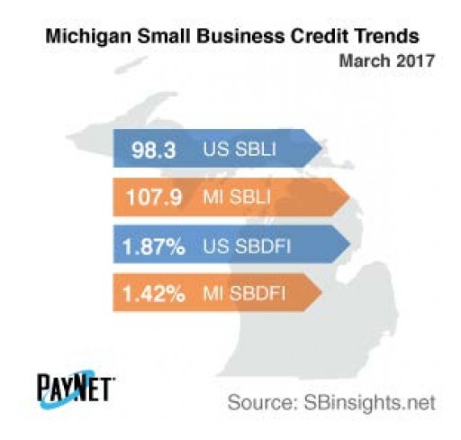 Small Business Defaults in Michigan on the Rise in March
