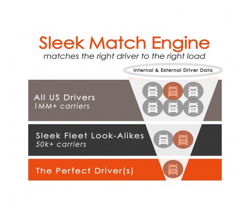 Sleek Fleet Launches Proprietary Machine Learning Platform to Find Perfect Driver for Every Truck Load