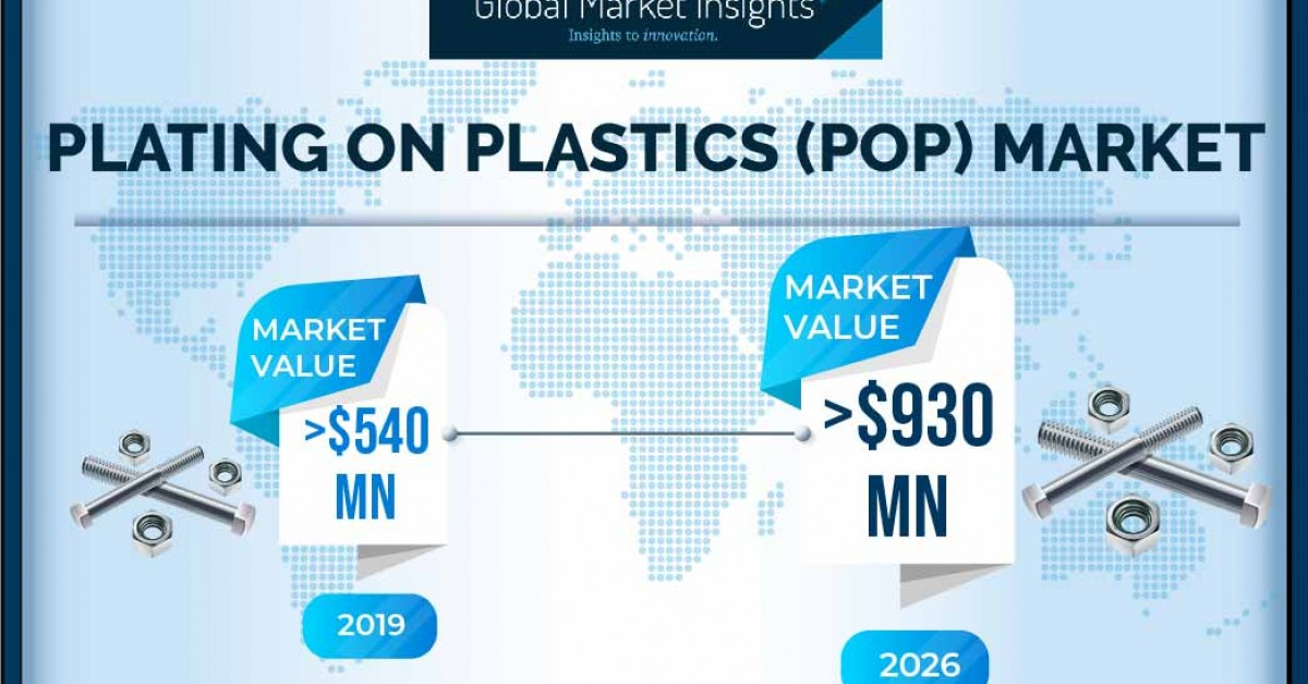 The Plating on Plastics Market is poised to surpass $930 million by 2026, says Global Market Insights, Inc.