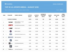 Shareablee's August Top 10 Sports Media