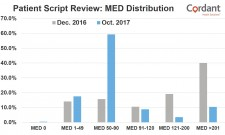 Mimms' MED data referenced in article