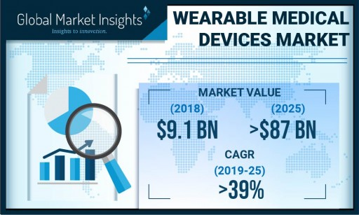Wearable Medical Devices Market to Hit $87 Billion by 2025: Global Market Insights, Inc.