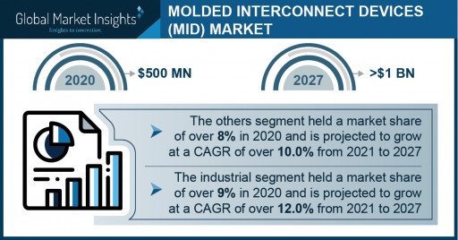 Molded Interconnect Devices Market Growth Predicted at 13% Through 2027: GMI