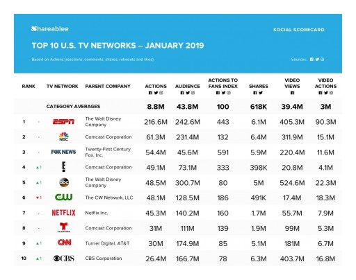 ESPN is Most Socially Engaged TV Network in January