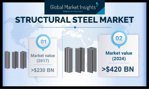 Structural Steel Market to Attain $420 Billion by 2024, Says Global Market Insights, Inc.