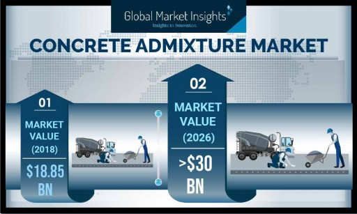 Concrete Admixtures Market Demand to Cross USD 30 Bn by 2026: Global Market Insights, Inc.