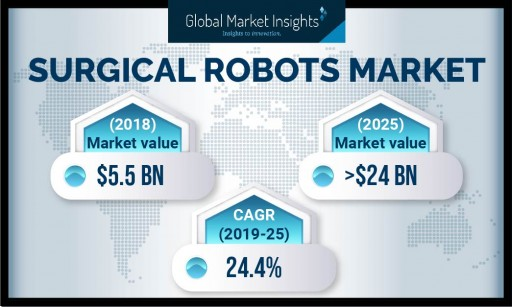 Surgical Robots Market by Components, Application, End-User and Region to 2025: Global Market Insights, Inc.